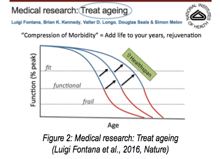 Increasing healthspan leads to longer lifespan and compressed morbidity (delayed onset of disease)