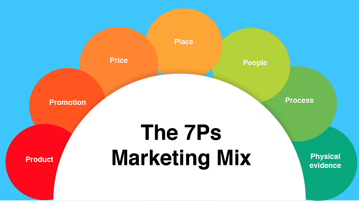 Defining the Marketing Mix is a key part of executing brand